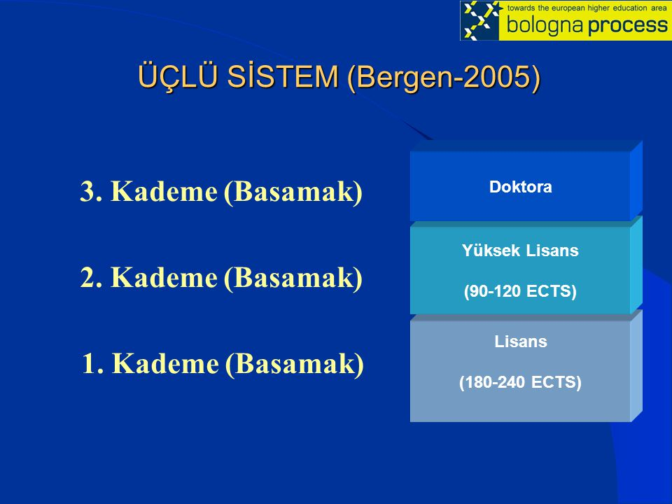 ÜÇLÜ SİSTEM (Bergen-2005) 3.Kademe (Basamak) 2. Kademe (Basamak) 1.