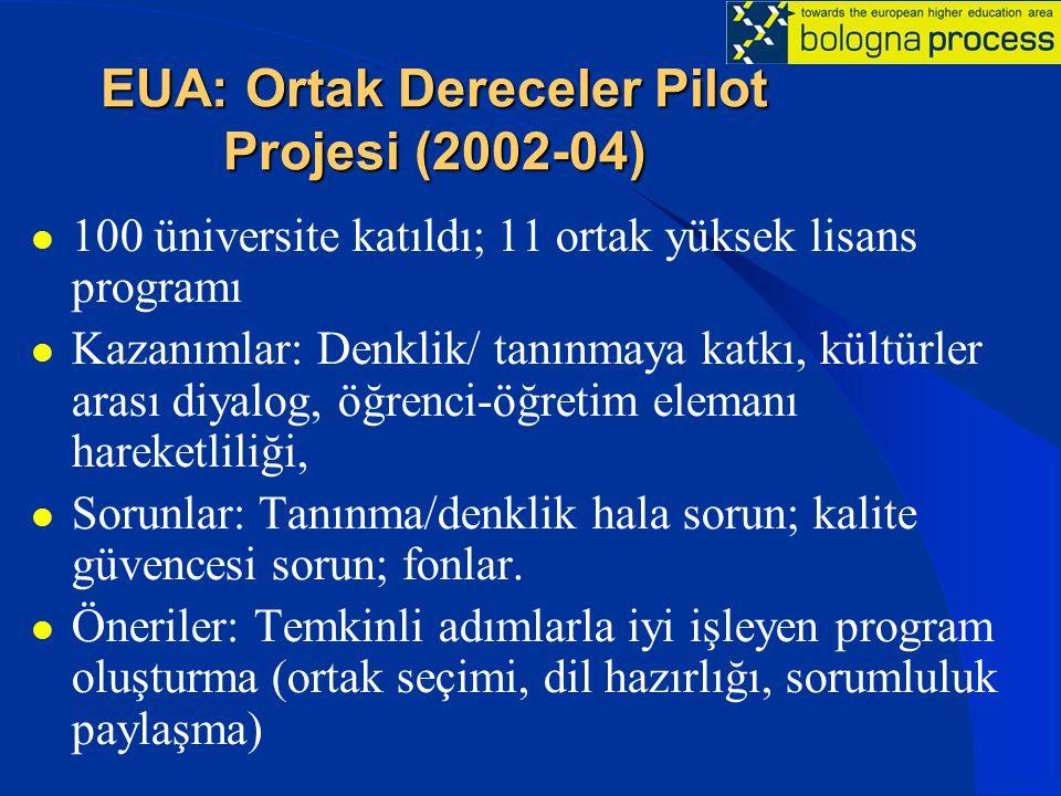 EUA: Ortak Dereceler Pilot Projesi (2002-04) 100 üniversite katıldı; 11 ortak yüksek lisans programı Kazanımlar: Denklik/ tanınmaya katkı, kültürler arası diyalog, öğrenci-öğretim elemanı hareketliliği, Sorunlar: Tanınma/denklik hala sorun; kalite güvencesi sorun; fonlar.