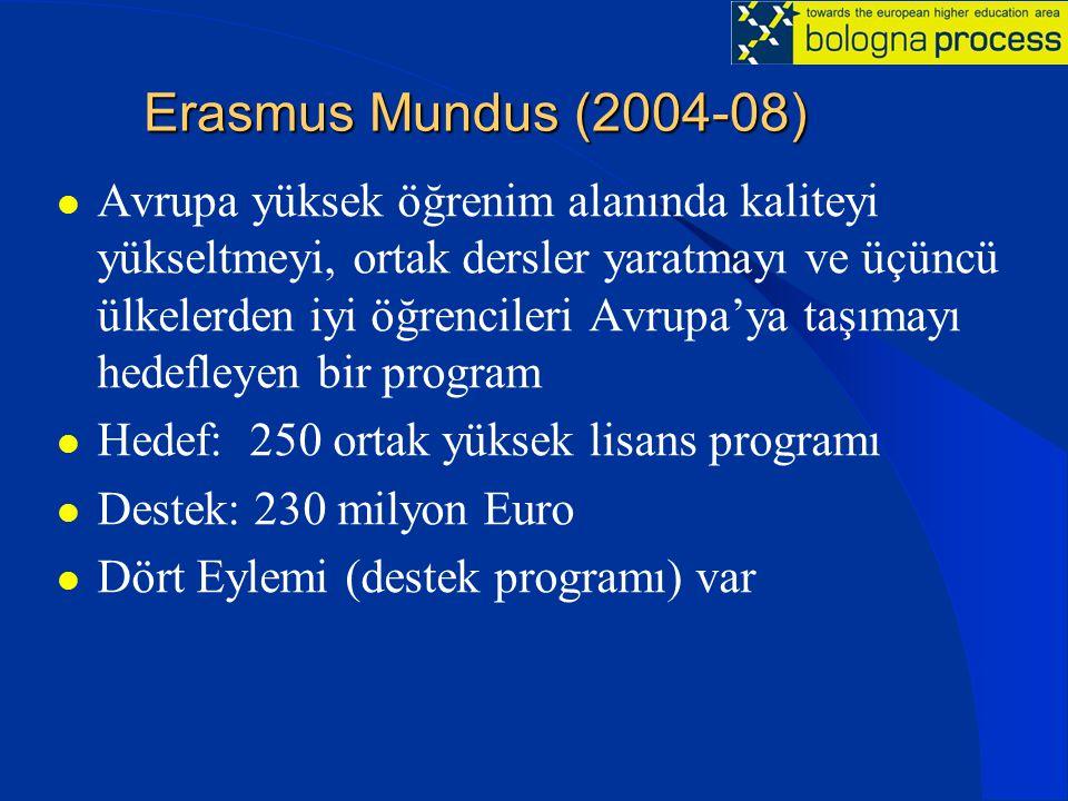 Erasmus Mundus (2004-08) Avrupa yüksek öğrenim alanında kaliteyi yükseltmeyi, ortak dersler yaratmayı ve üçüncü ülkelerden iyi öğrencileri Avrupa'ya taşımayı hedefleyen bir program Hedef: 250 ortak yüksek lisans programı Destek: 230 milyon Euro Dört Eylemi (destek programı) var