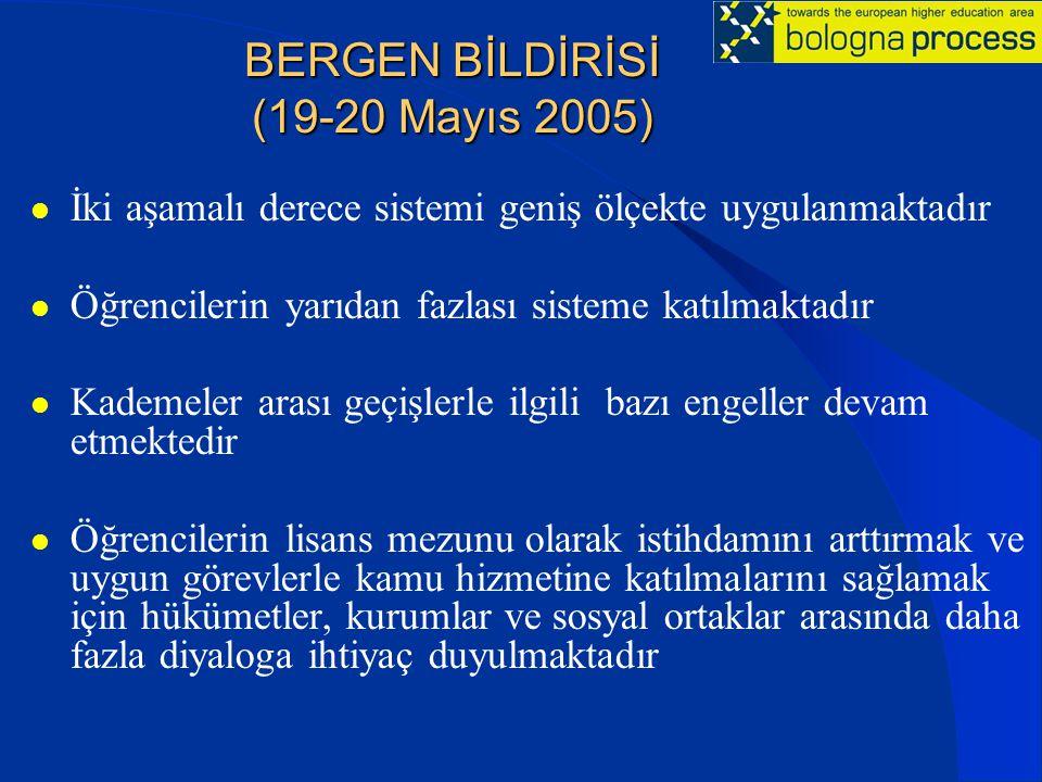 BERGEN BİLDİRİSİ (19-20 Mayıs 2005) BERGEN BİLDİRİSİ (19-20 Mayıs 2005) İki aşamalı derece sistemi geniş ölçekte uygulanmaktadır Öğrencilerin yarıdan fazlası sisteme katılmaktadır Kademeler arası geçişlerle ilgili bazı engeller devam etmektedir Öğrencilerin lisans mezunu olarak istihdamını arttırmak ve uygun görevlerle kamu hizmetine katılmalarını sağlamak için hükümetler, kurumlar ve sosyal ortaklar arasında daha fazla diyaloga ihtiyaç duyulmaktadır
