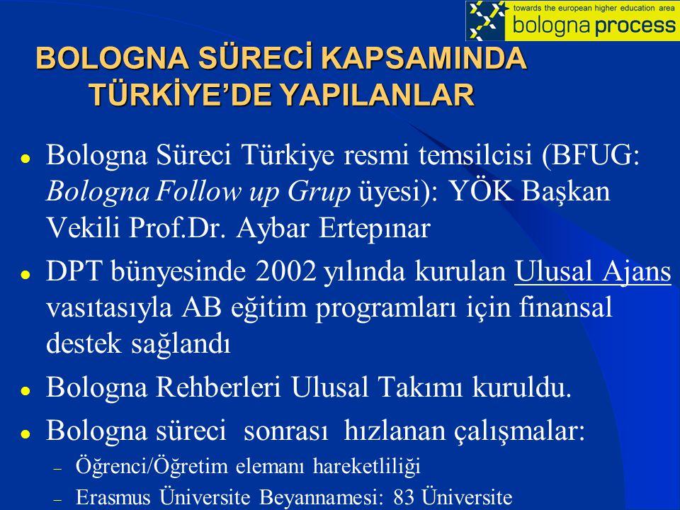 BOLOGNA SÜRECİ KAPSAMINDA TÜRKİYE'DE YAPILANLAR Bologna Süreci Türkiye resmi temsilcisi (BFUG: Bologna Follow up Grup üyesi): YÖK Başkan Vekili Prof.Dr.