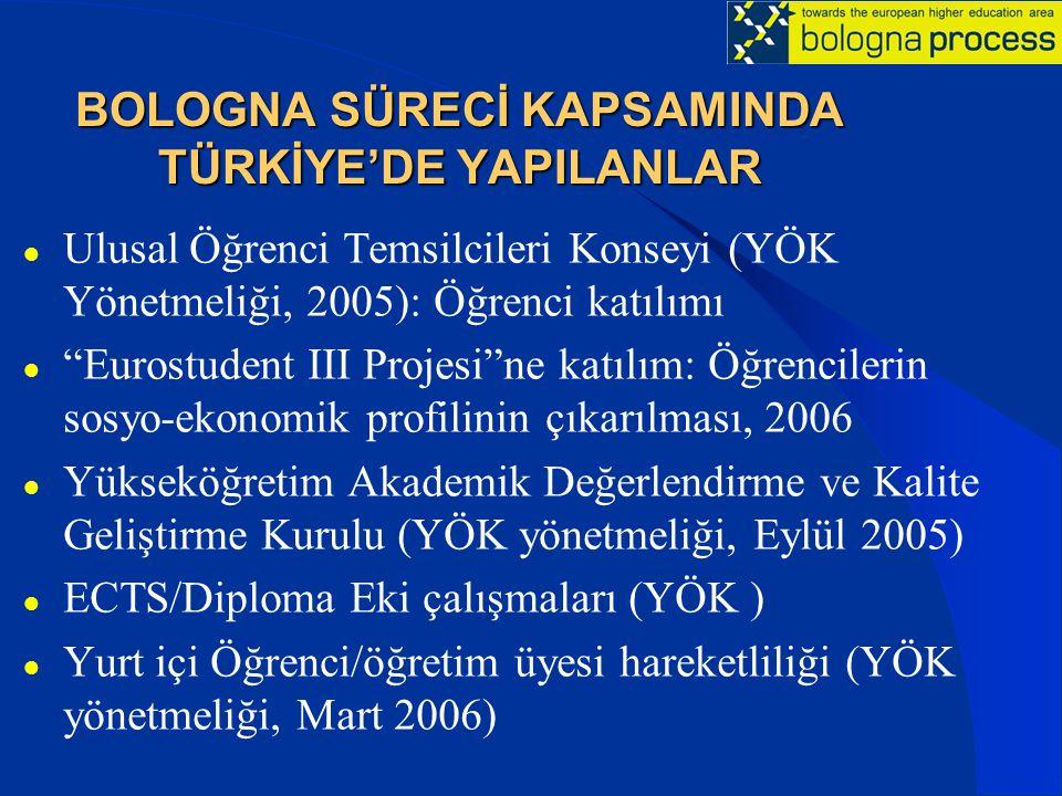BOLOGNA SÜRECİ KAPSAMINDA TÜRKİYE'DE YAPILANLAR Ulusal Öğrenci Temsilcileri Konseyi (YÖK Yönetmeliği, 2005): Öğrenci katılımı Eurostudent III Projesi ne katılım: Öğrencilerin sosyo-ekonomik profilinin çıkarılması, 2006 Yükseköğretim Akademik Değerlendirme ve Kalite Geliştirme Kurulu (YÖK yönetmeliği, Eylül 2005) ECTS/Diploma Eki çalışmaları (YÖK ) Yurt içi Öğrenci/öğretim üyesi hareketliliği (YÖK yönetmeliği, Mart 2006)