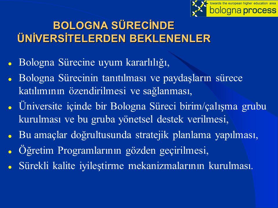 BOLOGNA SÜRECİNDE ÜNİVERSİTELERDEN BEKLENENLER Bologna Sürecine uyum kararlılığı, Bologna Sürecinin tanıtılması ve paydaşların sürece katılımının özendirilmesi ve sağlanması, Üniversite içinde bir Bologna Süreci birim/çalışma grubu kurulması ve bu gruba yönetsel destek verilmesi, Bu amaçlar doğrultusunda stratejik planlama yapılması, Öğretim Programlarının gözden geçirilmesi, Sürekli kalite iyileştirme mekanizmalarının kurulması.