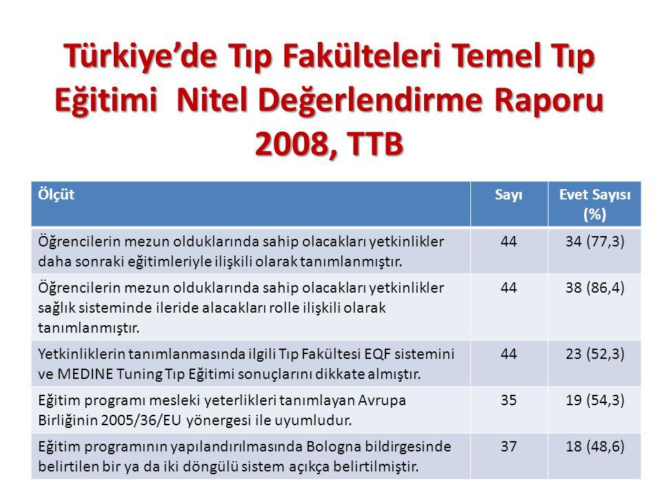 Türkiye'de Tıp Fakülteleri Temel Tıp Eğitimi Nitel Değerlendirme Raporu 2008, TTB ÖlçütSayıEvet Sayısı (%) Öğrencilerin mezun olduklarında sahip olacakları yetkinlikler daha sonraki eğitimleriyle ilişkili olarak tanımlanmıştır.