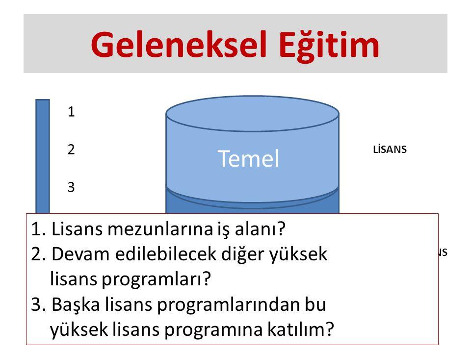 Geleneksel Eğitim Klinik Temel 123456123456 LİSANS YÜKSEK LİSANS 1.