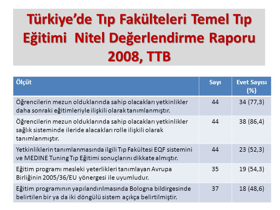 Türkiye'de Tıp Fakülteleri Temel Tıp Eğitimi Nitel Değerlendirme Raporu 2008, TTB ÖlçütSayıEvet Sayısı (%) Öğrencilerin mezun olduklarında sahip olaca