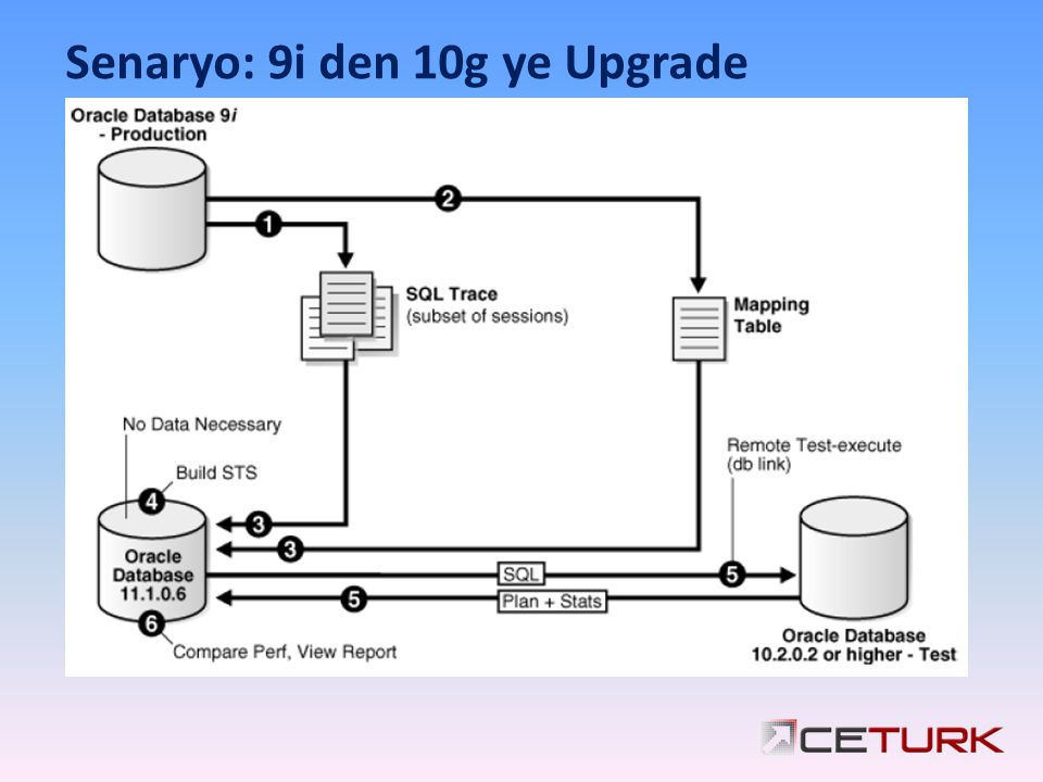 Senaryo: 9i den 10g ye Upgrade