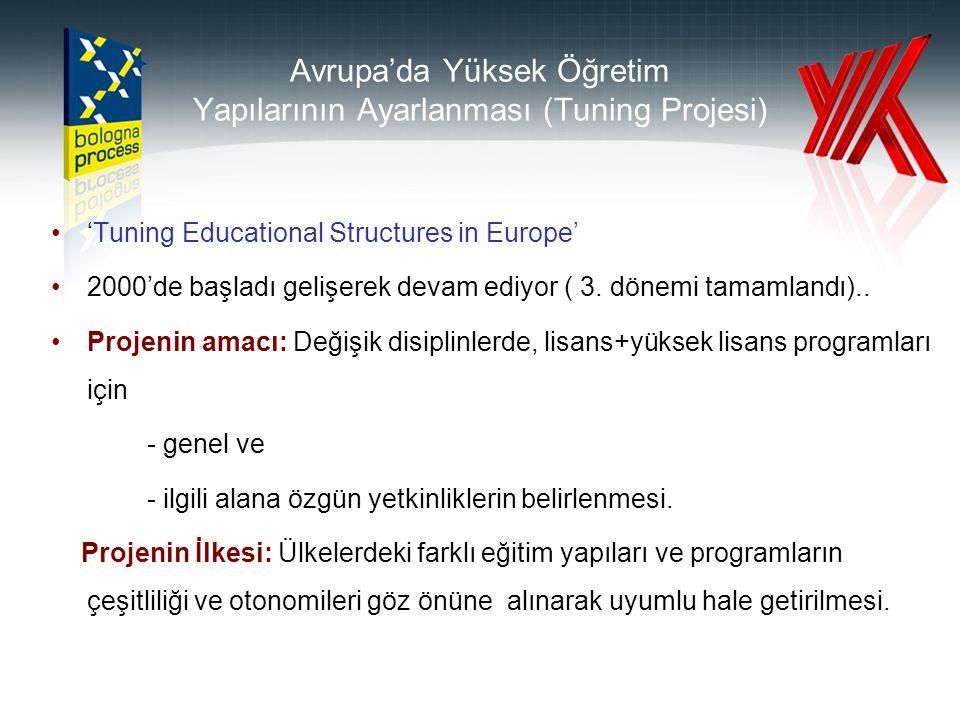 Avrupa'da Yüksek Öğretim Yapılarının Ayarlanması (Tuning Projesi) 'Tuning Educational Structures in Europe' 2000'de başladı gelişerek devam ediyor ( 3.