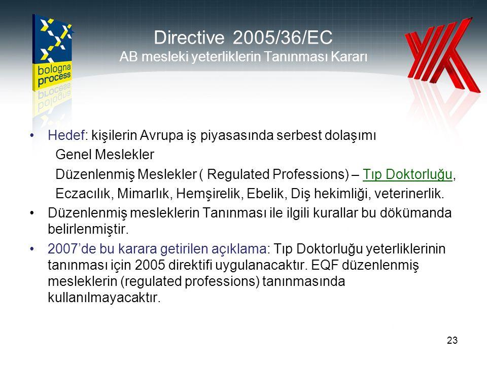 Directive 2005/36/EC AB mesleki yeterliklerin Tanınması Kararı Hedef: kişilerin Avrupa iş piyasasında serbest dolaşımı Genel Meslekler Düzenlenmiş Meslekler ( Regulated Professions) – Tıp Doktorluğu, Eczacılık, Mimarlık, Hemşirelik, Ebelik, Diş hekimliği, veterinerlik.