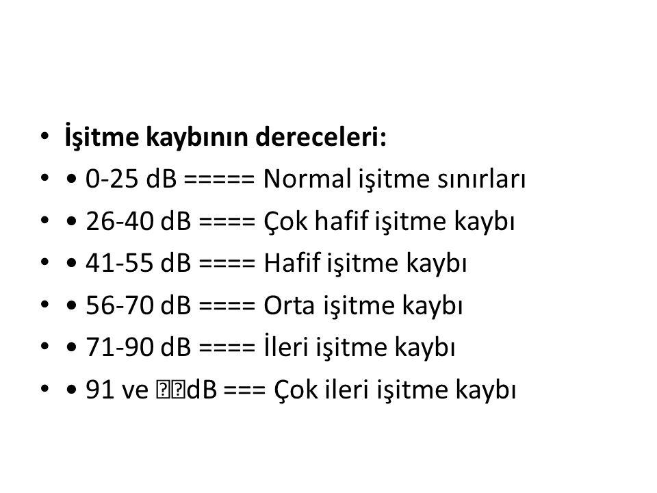 İşitme kaybının dereceleri: 0-25 dB ===== Normal işitme sınırları 26-40 dB ==== Çok hafif işitme kaybı 41-55 dB ==== Hafif işitme kaybı 56-70 dB ==== Orta işitme kaybı 71-90 dB ==== İleri işitme kaybı 91 ve dB === Çok ileri işitme kaybı