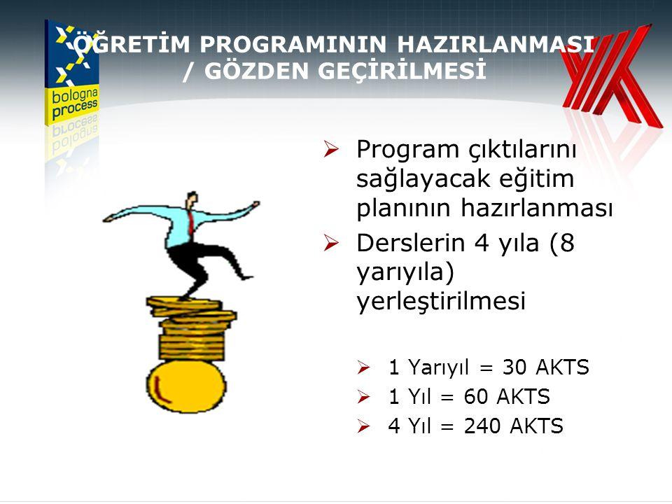 ÖĞRETİM PROGRAMININ HAZIRLANMASI / GÖZDEN GEÇİRİLMESİ  Program çıktılarını sağlayacak eğitim planının hazırlanması  Derslerin 4 yıla (8 yarıyıla) ye