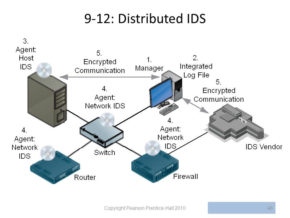 9-12: Distributed IDS Copyright Pearson Prentice-Hall 201048