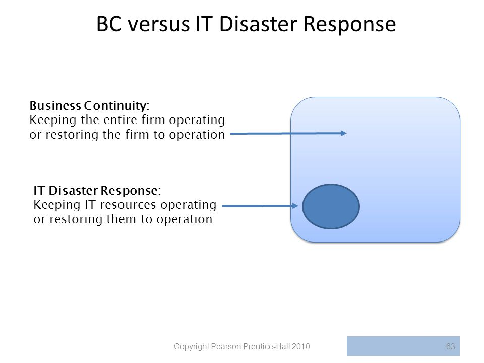 BC versus IT Disaster Response Copyright Pearson Prentice-Hall 201063 Business Continuity: Keeping the entire firm operating or restoring the firm to