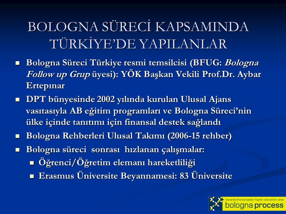 BOLOGNA SÜRECİ KAPSAMINDA TÜRKİYE'DE YAPILANLAR Bologna Süreci Türkiye resmi temsilcisi (BFUG: Bologna Follow up Grup üyesi): YÖK Başkan Vekili Prof.D