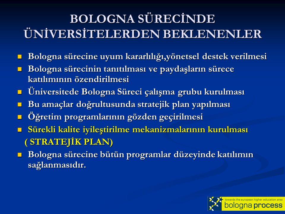 BOLOGNA SÜRECİNDE ÜNİVERSİTELERDEN BEKLENENLER Bologna sürecine uyum kararlılığı,yönetsel destek verilmesi Bologna sürecine uyum kararlılığı,yönetsel