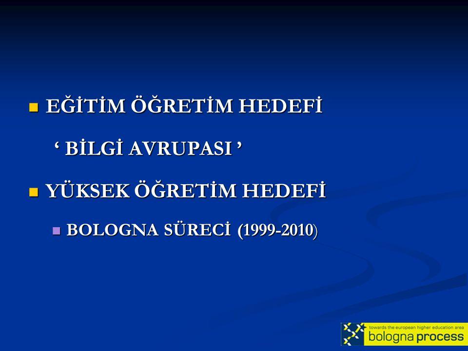 EĞİTİM ÖĞRETİM HEDEFİ EĞİTİM ÖĞRETİM HEDEFİ ' BİLGİ AVRUPASI ' ' BİLGİ AVRUPASI ' YÜKSEK ÖĞRETİM HEDEFİ YÜKSEK ÖĞRETİM HEDEFİ BOLOGNA SÜRECİ (1999-201