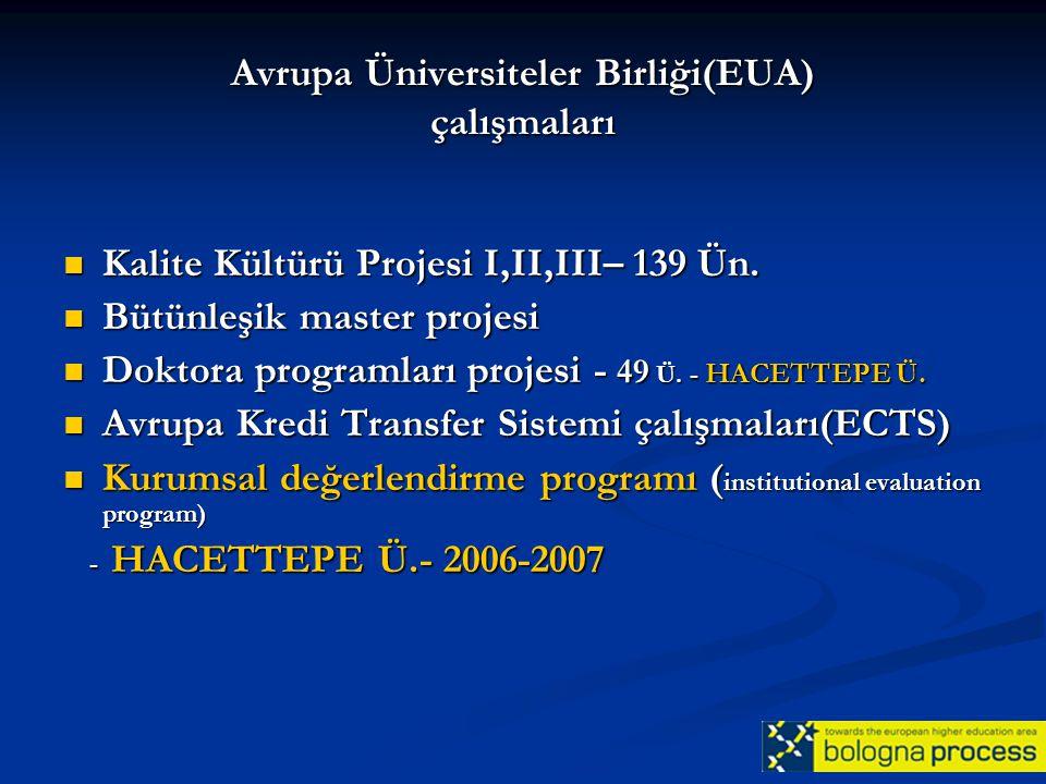 Avrupa Üniversiteler Birliği(EUA) çalışmaları Kalite Kültürü Projesi I,II,III– 139 Ün. Kalite Kültürü Projesi I,II,III– 139 Ün. Bütünleşik master proj