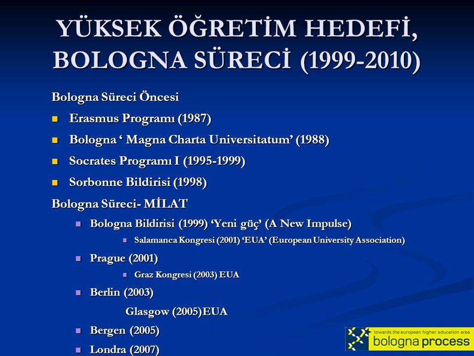 BOLOGNA SÜRECİ BOLOGNA DEKLARASYONU, 1999 - 29 Ülke ▪ Kolay anlaşılan ve karşılaştırılabilir bir derece sisteminin uygulanması (NARIC/ENIC, DE) ▪ Lisans ve lisansüstü olmak üzere iki kademeli bir sistemin uygulanması (3+2= 5 yıl) ▪ Kredili bir sistem oluşturulması (AKTS-ECTS) ▪ Hareketliliğin (mobility) önündeki engellerin kaldırılması ▪ Kalite güvencesinde Avrupa boyutunun oluşturması ▪ Yükseköğretimde Avrupa boyutuna ulaşılması-EHEA