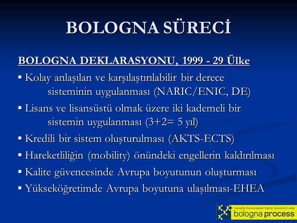 BOLOGNA SÜRECİ PRAG, 2001-TÜRKİYE'nin katılımı PRAG, 2001-TÜRKİYE'nin katılımı BOLOGNA İZLEME GRUBU (BFUG) BOLOGNA İZLEME GRUBU (BFUG) ÖĞRENCİ KATILIMI GEREĞİ ÖĞRENCİ KATILIMI GEREĞİ AVRUPA YÜKSEK ÖĞRENİM ALANININ ÇEKİCİLİĞİNİN ARTIRILMASI AVRUPA YÜKSEK ÖĞRENİM ALANININ ÇEKİCİLİĞİNİN ARTIRILMASI BERLİN, 2003 BERLİN, 2003 KALİTE GÜVENCESİ ( QUALITY ASSURANCE) KALİTE GÜVENCESİ ( QUALITY ASSURANCE) 3 KADEMELİ AKADEMİK (LMD) DERECELENDİRME (3 CYCLE DEGREES) 3 KADEMELİ AKADEMİK (LMD) DERECELENDİRME (3 CYCLE DEGREES) DİPLOMALARIN TANINMASI DİPLOMALARIN TANINMASI