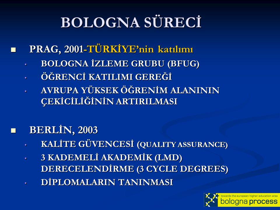 BOLOGNA SÜRECİ BERGEN, 2005 BERGEN, 2005 ▪ Kalite güvencesi için ENQA (European Assoc.