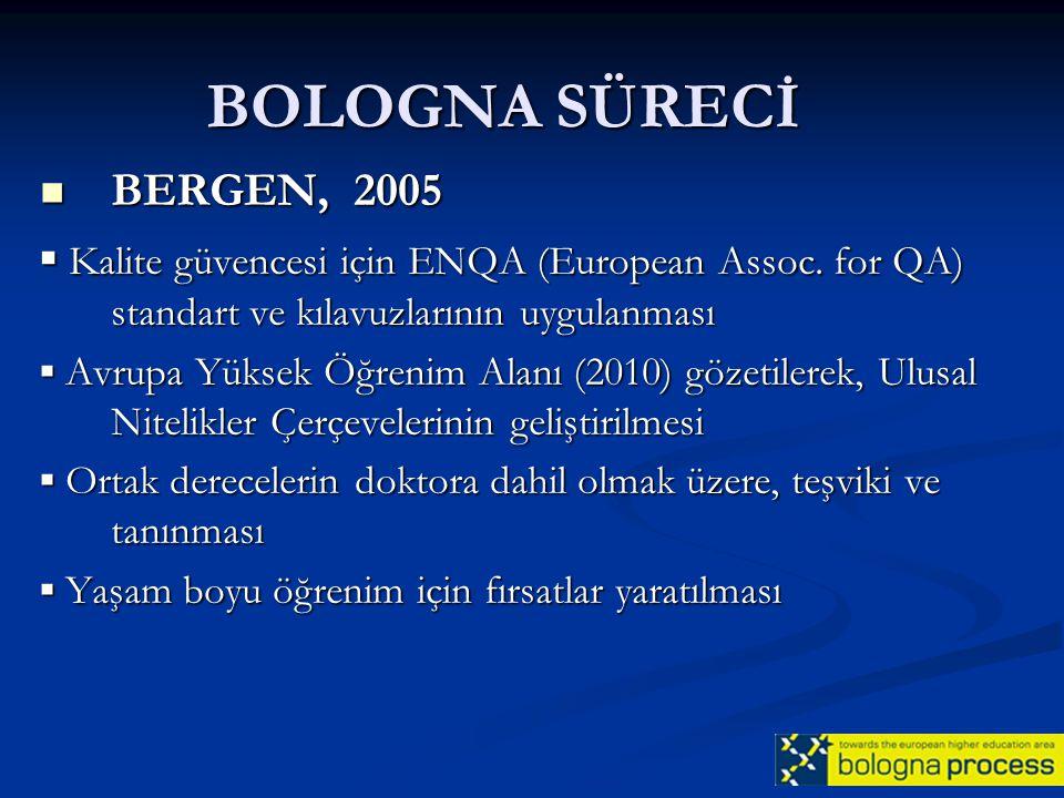 BOLOGNA SÜRECİ BERGEN, 2005 BERGEN, 2005 ▪ Kalite güvencesi için ENQA (European Assoc. for QA) standart ve kılavuzlarının uygulanması ▪ Avrupa Yüksek