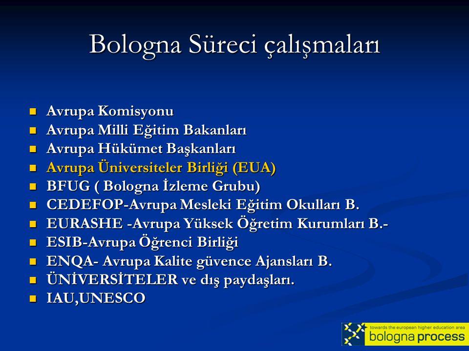 Bologna Süreci çalışmaları Avrupa Komisyonu Avrupa Komisyonu Avrupa Milli Eğitim Bakanları Avrupa Milli Eğitim Bakanları Avrupa Hükümet Başkanları Avr