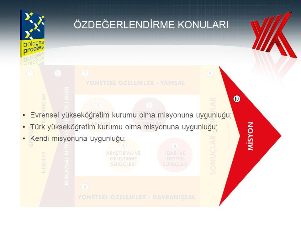 Evrensel yükseköğretim kurumu olma misyonuna uygunluğu; Türk yükseköğretim kurumu olma misyonuna uygunluğu; Kendi misyonuna uygunluğu; ÖZDEĞERLENDİRME