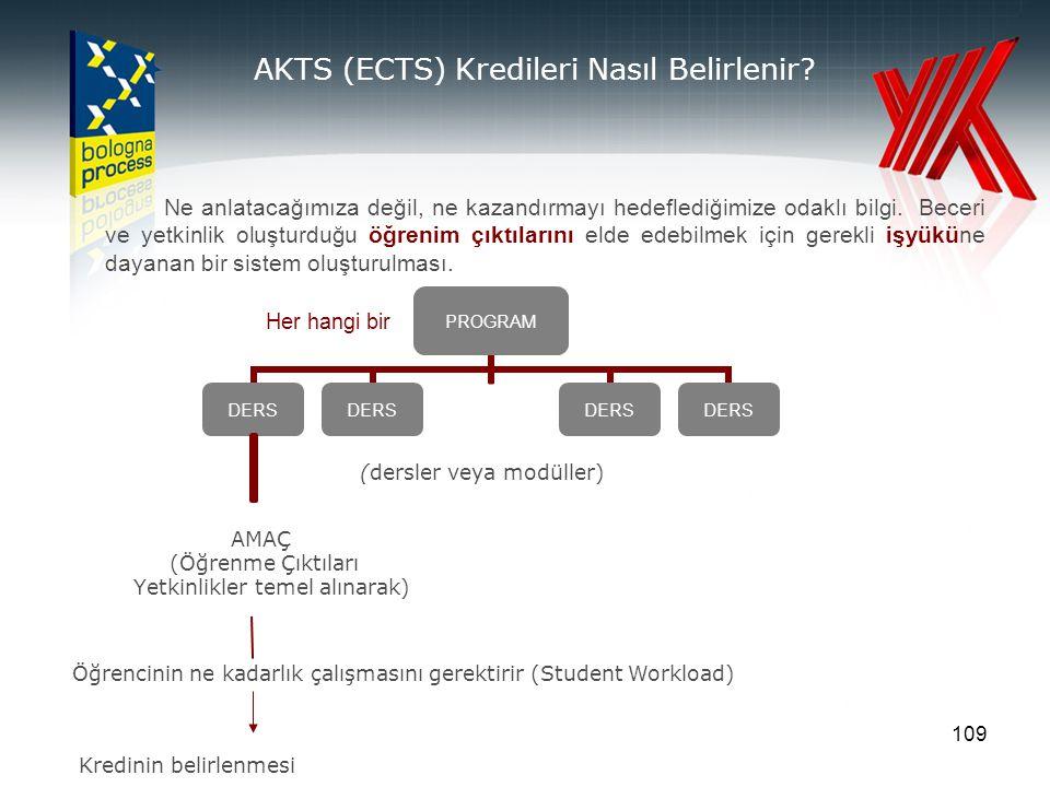 109 AKTS (ECTS) Kredileri Nasıl Belirlenir? (dersler veya modüller) Her hangi bir Öğrencinin ne kadarlık çalışmasını gerektirir (Student Workload) Kre