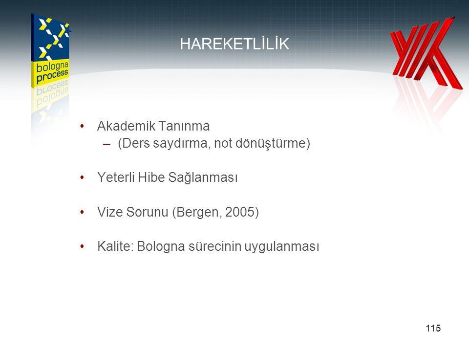 115 HAREKETLİLİK Akademik Tanınma –(Ders saydırma, not dönüştürme) Yeterli Hibe Sağlanması Vize Sorunu (Bergen, 2005) Kalite: Bologna sürecinin uygula