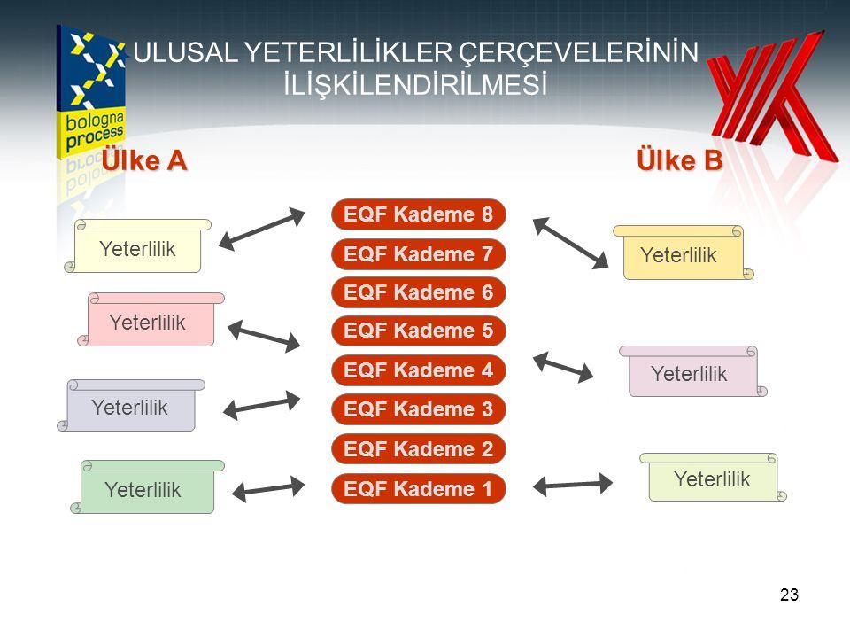 23 EQF Kademe 1 EQF Kademe 2 EQF Kademe 3 EQF Kademe 4 EQF Kademe 5 EQF Kademe 6 EQF Kademe 7 EQF Kademe 8 Ülke A Ülke B Yeterlilik ULUSAL YETERLİLİKL
