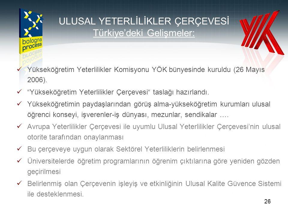 """26 ULUSAL YETERLİLİKLER ÇERÇEVESİ Türkiye'deki Gelişmeler: Yükseköğretim Yeterlilikler Komisyonu YÖK bünyesinde kuruldu (26 Mayıs 2006). """"Yükseköğreti"""