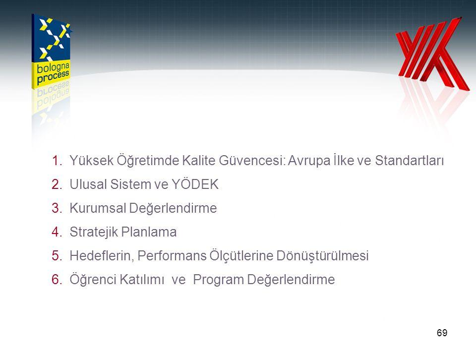 69 1.Yüksek Öğretimde Kalite Güvencesi: Avrupa İlke ve Standartları 2.Ulusal Sistem ve YÖDEK 3.Kurumsal Değerlendirme 4.Stratejik Planlama 5.Hedefleri
