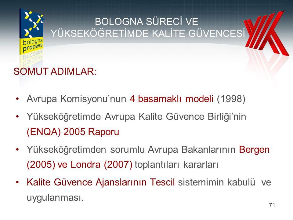71 BOLOGNA SÜRECİ VE YÜKSEKÖĞRETİMDE KALİTE GÜVENCESİ Avrupa Komisyonu'nun 4 basamaklı modeli (1998) Yükseköğretimde Avrupa Kalite Güvence Birliği'nin