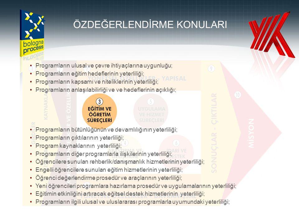 Programların ulusal ve çevre ihtiyaçlarına uygunluğu; Programların eğitim hedeflerinin yeterliliği; Programların kapsamı ve niteliklerinin yeterliliği