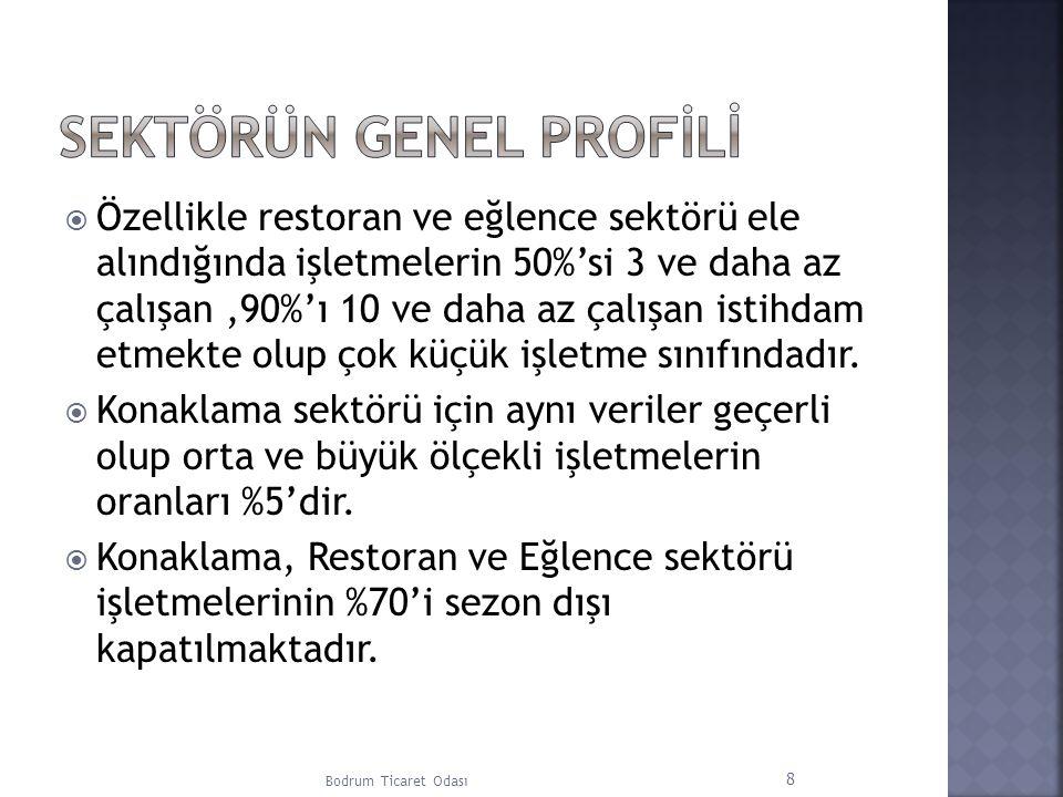 Uzmanlaşmış Meslek Edindirme Merkezleri Türkiye'de vasıfsız işgücü fazlalığı olduğu gibi firmaların kalifiye personel ihtiyacı da oldukça yüksektir.