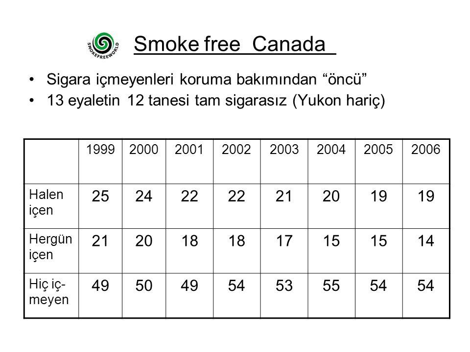 Smoke free Canada Sigara içmeyenleri koruma bakımından öncü 13 eyaletin 12 tanesi tam sigarasız (Yukon hariç) 19992000200120022003200420052006 Halen içen 252422 212019 Hergün içen 212018 1715 14 Hiç iç- meyen 49504954535554
