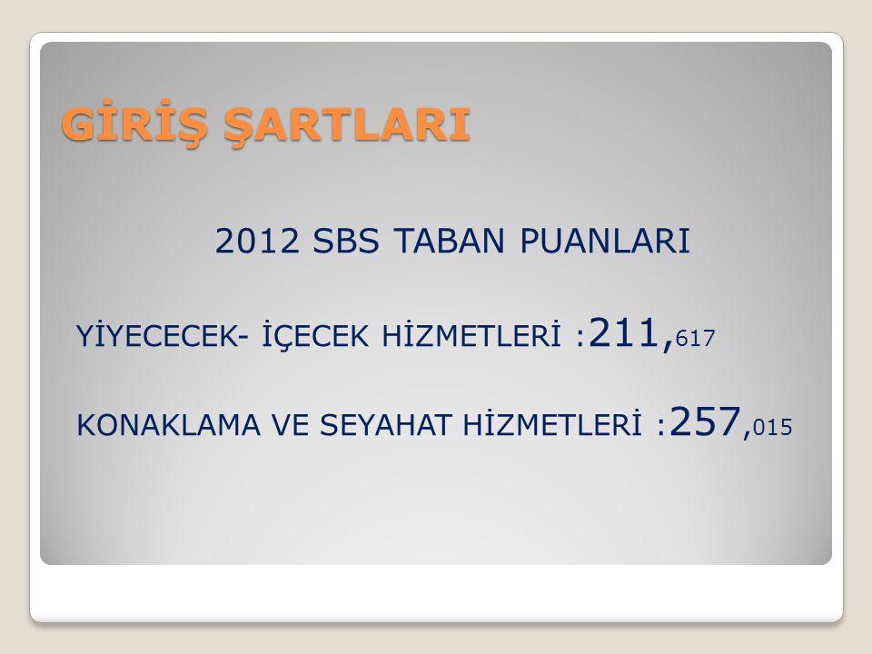 GİRİŞ ŞARTLARI 2012 SBS TABAN PUANLARI YİYECECEK- İÇECEK HİZMETLERİ : 211, 617 KONAKLAMA VE SEYAHAT HİZMETLERİ : 257, 015