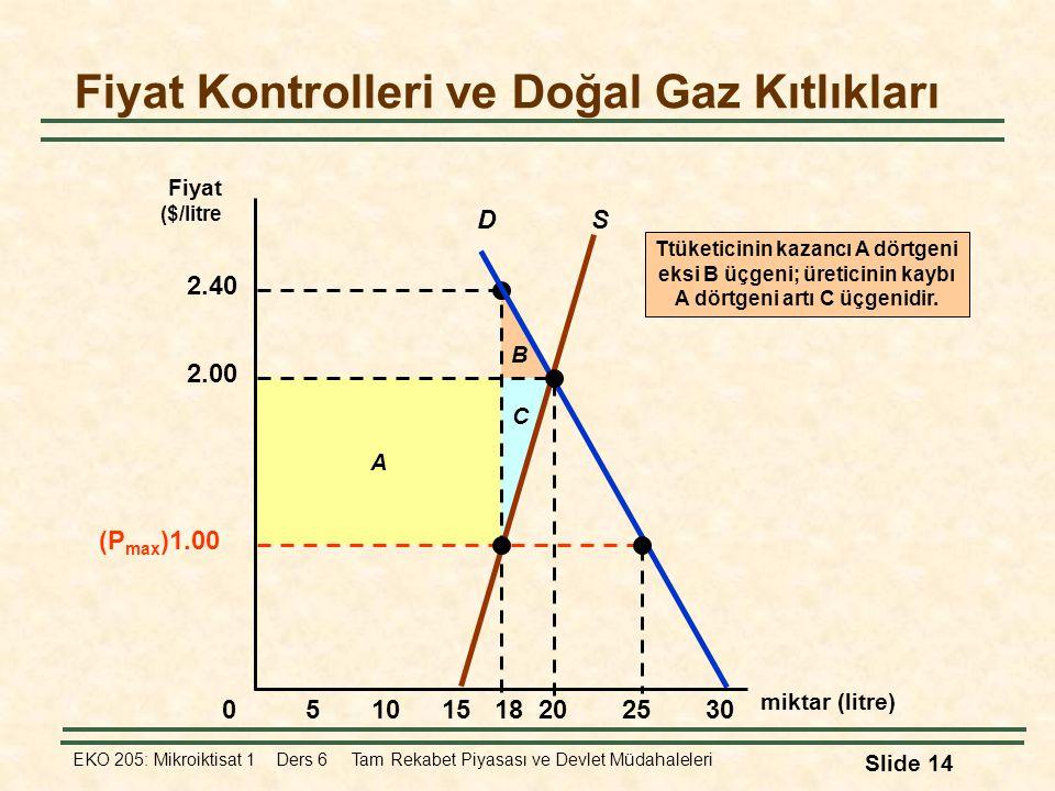 EKO 205: Mikroiktisat 1 Ders 6 Tam Rekabet Piyasası ve Devlet Müdahaleleri Slide 14 B A 2.40 C Ttüketicinin kazancı A dörtgeni eksi B üçgeni; üreticin