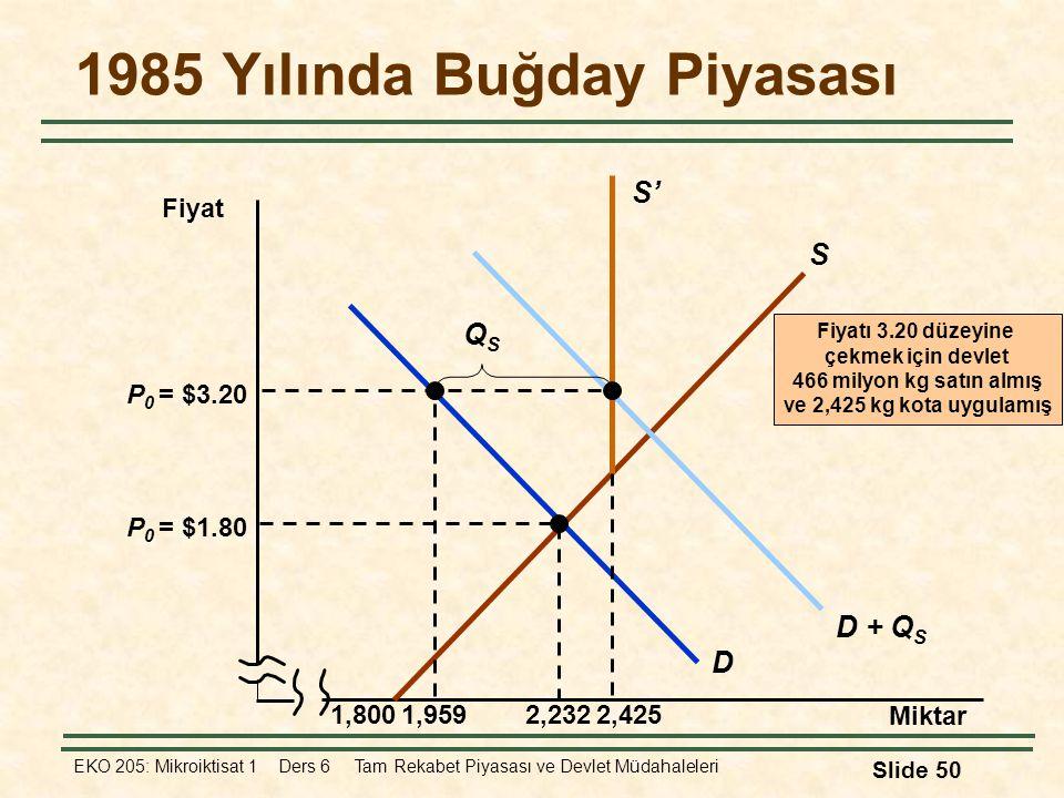 EKO 205: Mikroiktisat 1 Ders 6 Tam Rekabet Piyasası ve Devlet Müdahaleleri Slide 50 1985 Yılında Buğday Piyasası Miktar Fiyat 1,800 S D P 0 = $1.80 2,