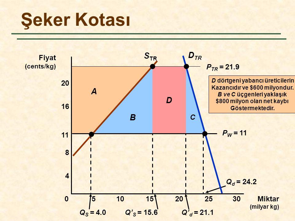 C D B Q S = 4.0Q' S = 15.6Q' d = 21.1 Q d = 24.2 A Şeker Kotası Miktar (milyar kg) Fiyat (cents/kg) S TR D TR 5101520250 4 8 11 16 20 P W = 11 P TR =