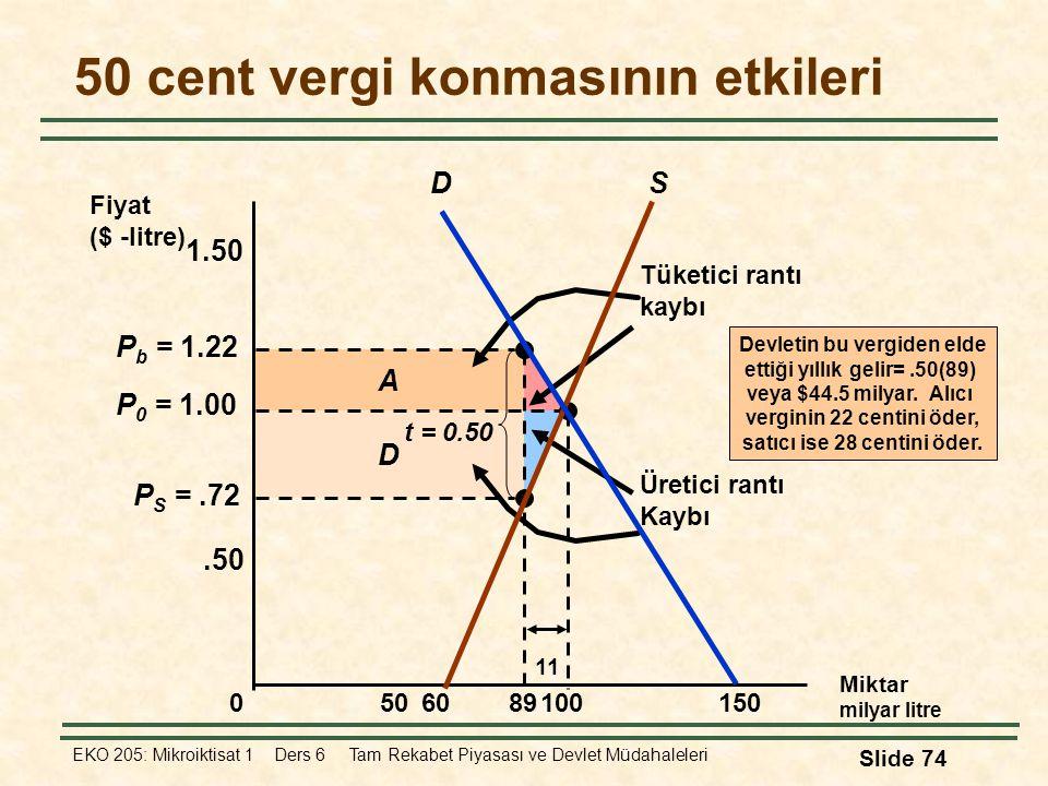 EKO 205: Mikroiktisat 1 Ders 6 Tam Rekabet Piyasası ve Devlet Müdahaleleri Slide 74 D A Tüketici rantı kaybı Üretici rantı Kaybı P S =.72 P b = 1.22 5