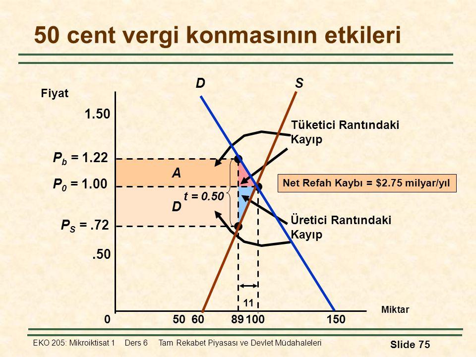 EKO 205: Mikroiktisat 1 Ders 6 Tam Rekabet Piyasası ve Devlet Müdahaleleri Slide 75 D A Tüketici Rantındaki Kayıp Üretici Rantındaki Kayıp P S =.72 P