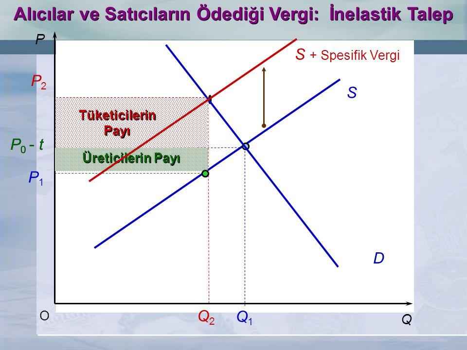 S + Spesifik Vergi S O P1P1 P2P2 Q2Q2 Q1Q1 D Tüketicilerin Payı Tüketicilerin Payı P 0 - t Üreticilerin Payı P Q Alıcılar ve Satıcıların Ödediği Vergi