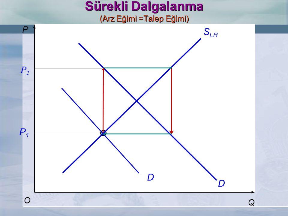 P Q S LR D O Sürekli Dalgalanma (Arz Eğimi =Talep Eğimi) D P2P2 P1P1