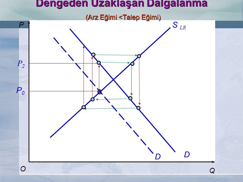 P Q S LR D O Dengeden Uzaklaşan Dalgalanma (Arz Eğimi <Talep Eğimi) D P2P2 P0P0