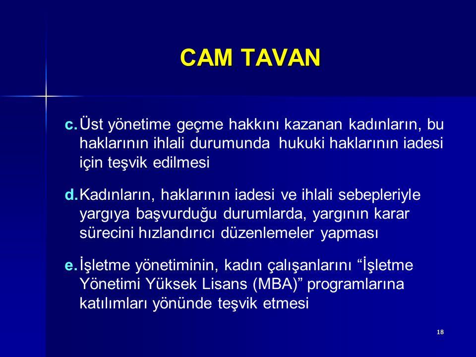 18 CAM TAVAN c.Üst yönetime geçme hakkını kazanan kadınların, bu haklarının ihlali durumunda hukuki haklarının iadesi için teşvik edilmesi d.Kadınları