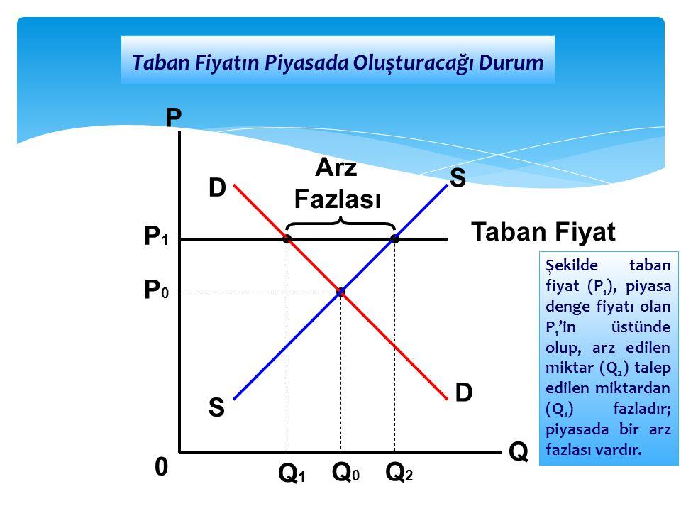 D D S S Arz Fazlası Q P 0 P1P1 P0P0 Q1Q1 Q0Q0 Q2Q2 Taban Fiyat Taban Fiyatın Piyasada Oluşturacağı Durum Şekilde taban fiyat (P 1 ), piyasa denge fiya
