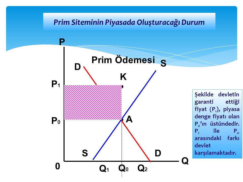 D DS S Q P 0 P1P1 P0P0 Q1Q1 Q0Q0 Q2Q2 Prim Ödemesi Prim Siteminin Piyasada Oluşturacağı Durum Şekilde devletin garanti ettiği fiyat (P 1 ), piyasa den