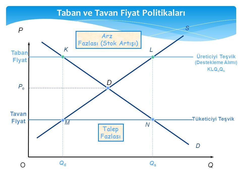 Taban ve Tavan Fiyat Politikaları P QO PePe QdQd QsQs S D Arz Fazlası (Stok Artışı) Talep Fazlası K L M N Taban Fiyat Üreticiyi Teşvik (Destekleme Alı