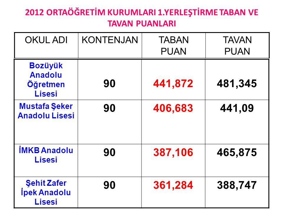 2012 ORTAÖĞRETİM KURUMLARI 1.YERLEŞTİRME TABAN VE TAVAN PUANLARI Bozüyük Anadolu Öğretmen Lisesi 90441,872481,345 Mustafa Şeker Anadolu Lisesi 90406,683441,09 İMKB Anadolu Lisesi 90387,106465,875 Şehit Zafer İpek Anadolu Lisesi 90361,284388,747 OKUL ADIKONTENJANTABAN PUAN TAVAN PUAN